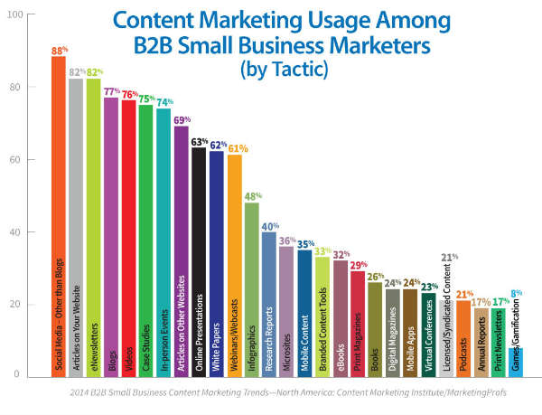 graph-content marketing usage