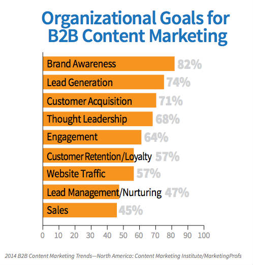 chart-organizational goals-b2b marketing