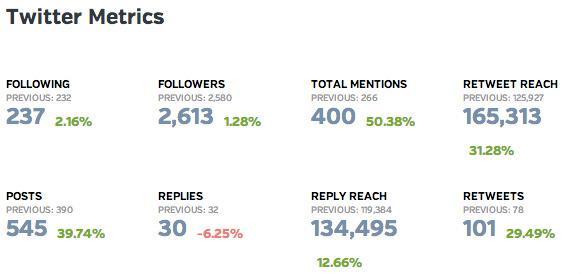 twitter metrics example