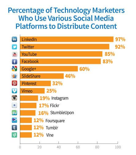 chart-social media use