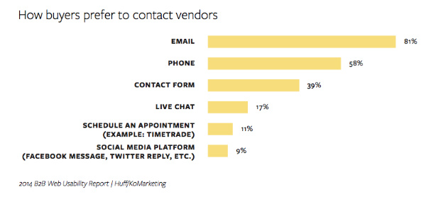 chart-how buyers contact vendors