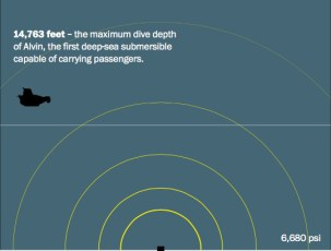 infographic segment-submersible