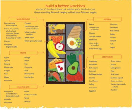 whole foods-lunchbox food choices
