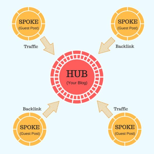 hub-and-spoke-creative-marketing-strategy