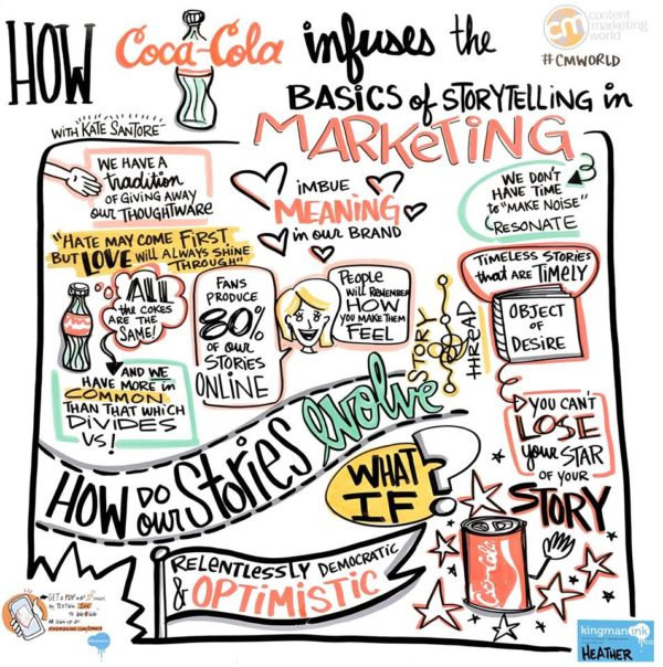 content-marketing-world-kate-santore-what-if