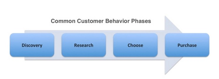 BigDoor.com customer journey stages