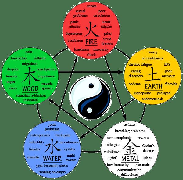 5-elementer kopi