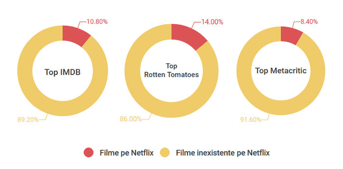 critica-imdb-rotten-tomatoes-metacritic-procent-netflix-romania