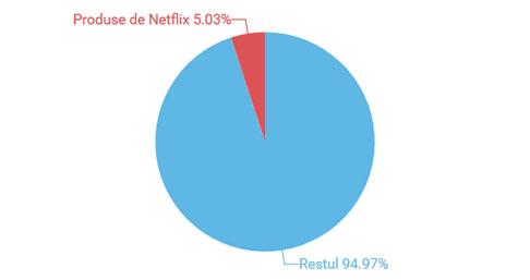 procent-filme-produse-netflix-total