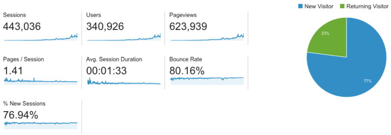 11-Month Traffic Stats