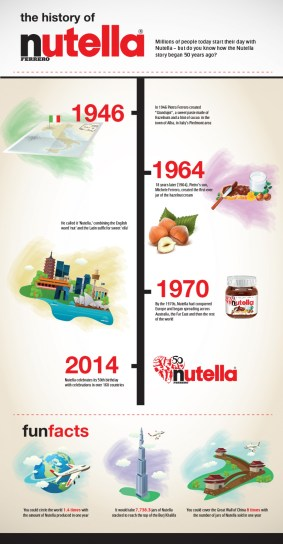 history-of-nutella_53a2d9418c840_w1500