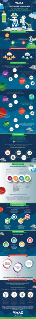 infographic-developers-compass-to-the-app-galaxy