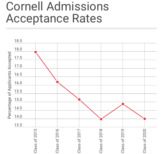 What do you think my chances are of getting top schools like Stanford and Cornell?