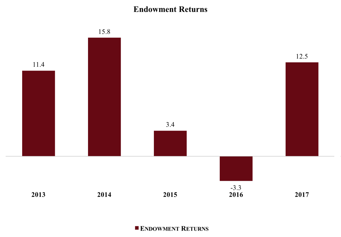 endowment graph