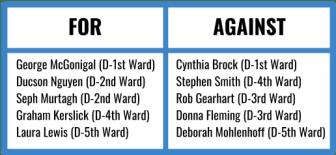 The 5-5 tie was broken by a vote against by Mayor Svante Myrick '09.
