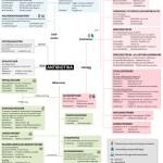 Min översikt över antibiotika med diverse information om varje antibiotikum. T7.
