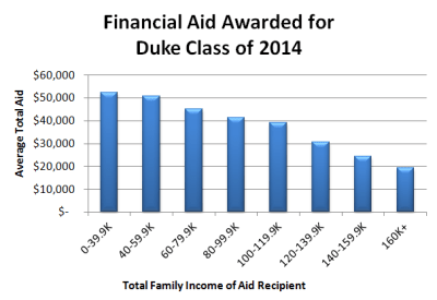 Financial aid for high-income families at Duke University | Cost of College