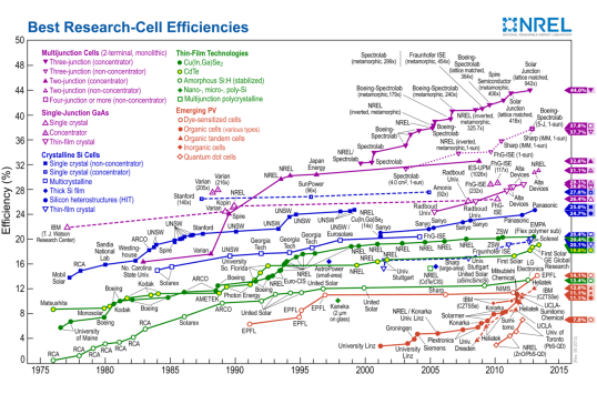 Best Research Cell Efficiencies Most Efficient Solar Panels    Which Ones?