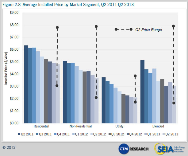 Cost Of Solar Power 60 Lower Than Early 2011 In Us