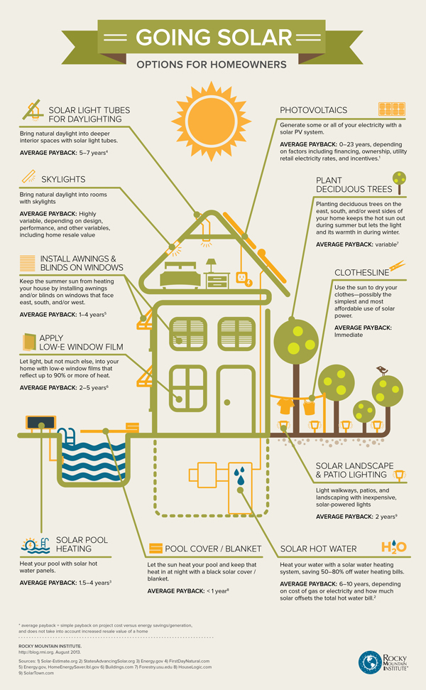 Ways To Save Money Using The Sun