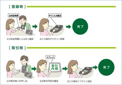 「サイン認証」利用の流れ