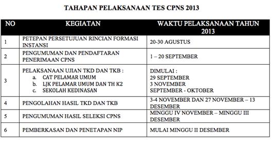 tahapan cpns 2013