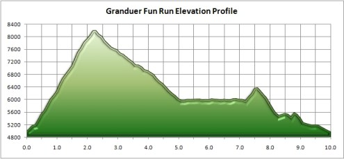 Grandeur Fun Run elevation profile.
