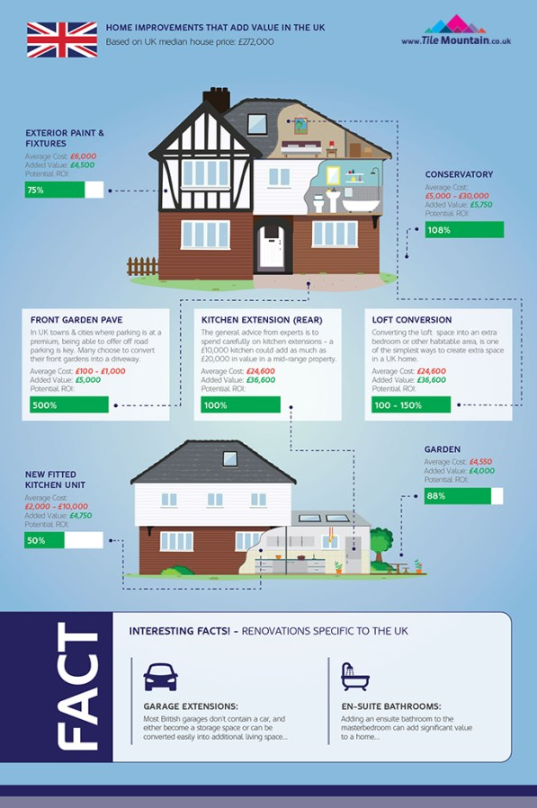 http://i2.wp.com/creativekhadija.com/wp-content/uploads/2016/09/Home-Improvements-Infographic-UK-section.jpg?resize=597%2C899