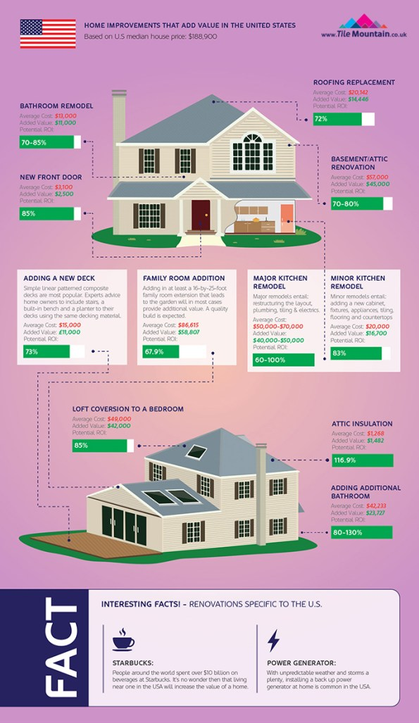 http://i2.wp.com/creativekhadija.com/wp-content/uploads/2016/09/Home-Improvements-Infographic-US-section.jpg?resize=595%2C1027
