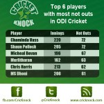 Top 6 batsmen with most number of not outs in ODI Cricket