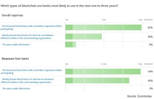 Tipos Blockchain 1 a 3 años Bancos
