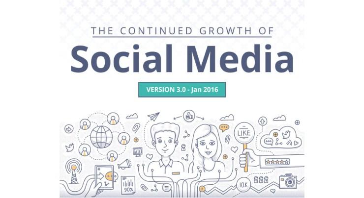 statistici social media