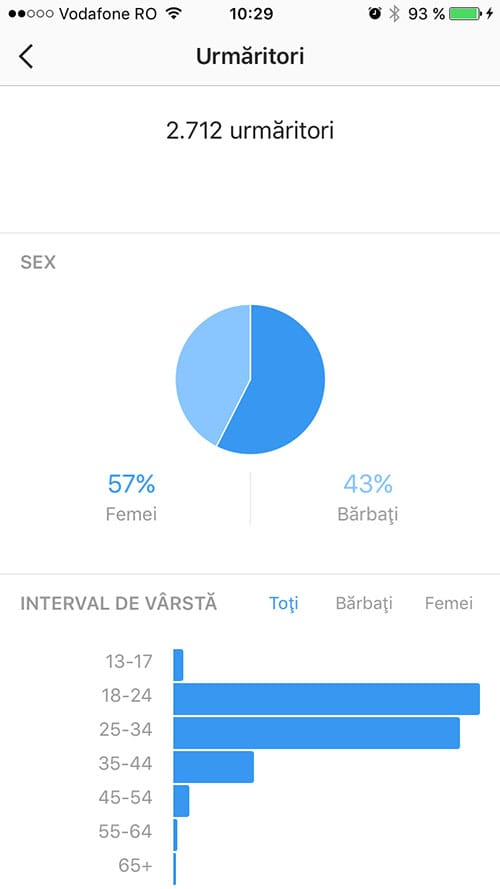 statistici instagram - profil business 1