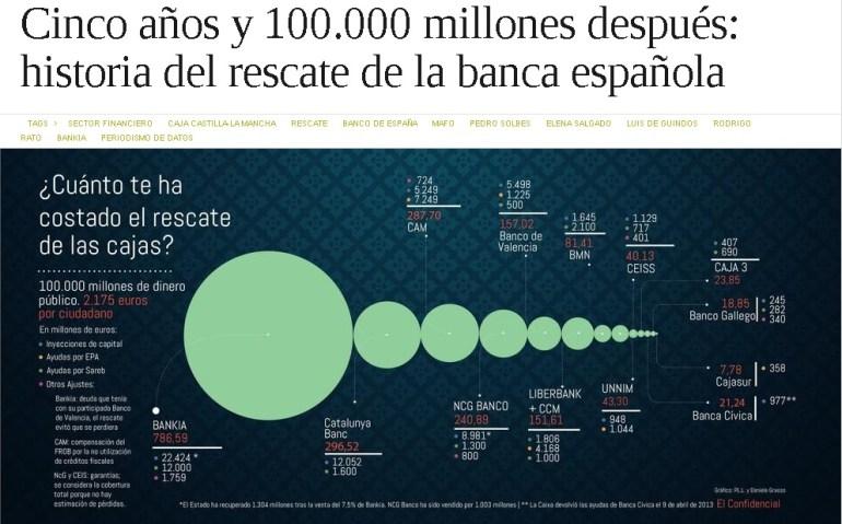 historia del rescate de la banca española
