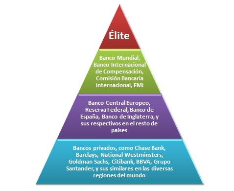 Jerarquía bancaria global