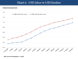 Libor vs Euribor
