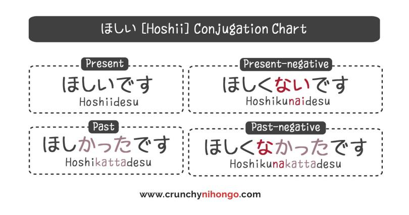 hoshii-conjugation-chart