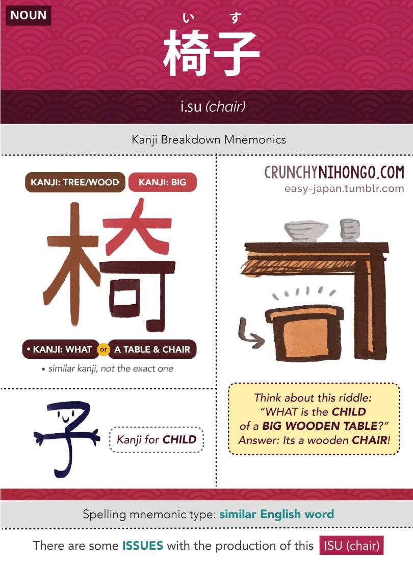 n5-vocabulary-isu-chair