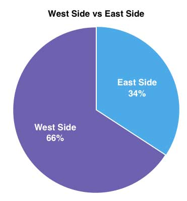 East_vs_West_surveys