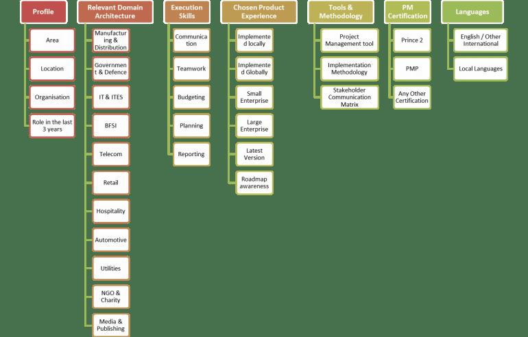 CRM Skillset Matrix 1