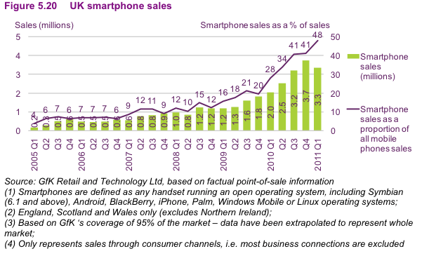 OFCOM smart phone take up 2011