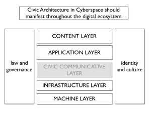 Civic architecture diagram