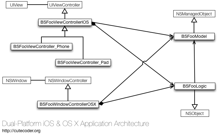 iOS & OS X dual-platform application architecture
