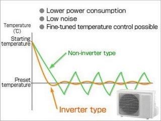 Inverter chart