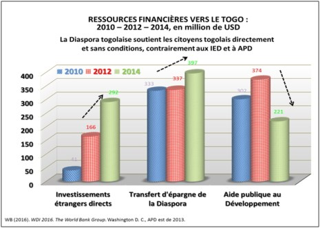 ressources-finanancieres-vers-le-togo-graph