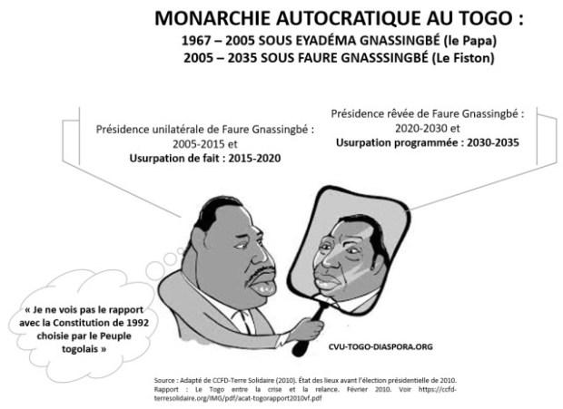 MONARCHIE AUTOCRATIQUE AU TOGO
