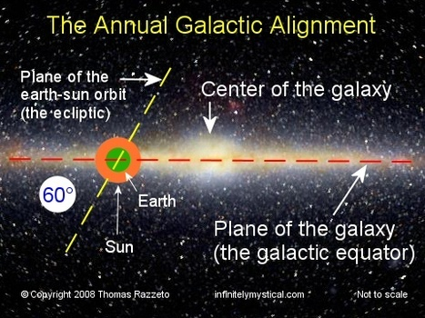 annual-galactic-alignment-2