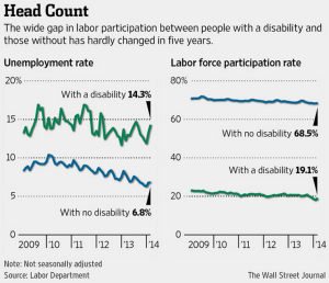Disability Unemployment Rate