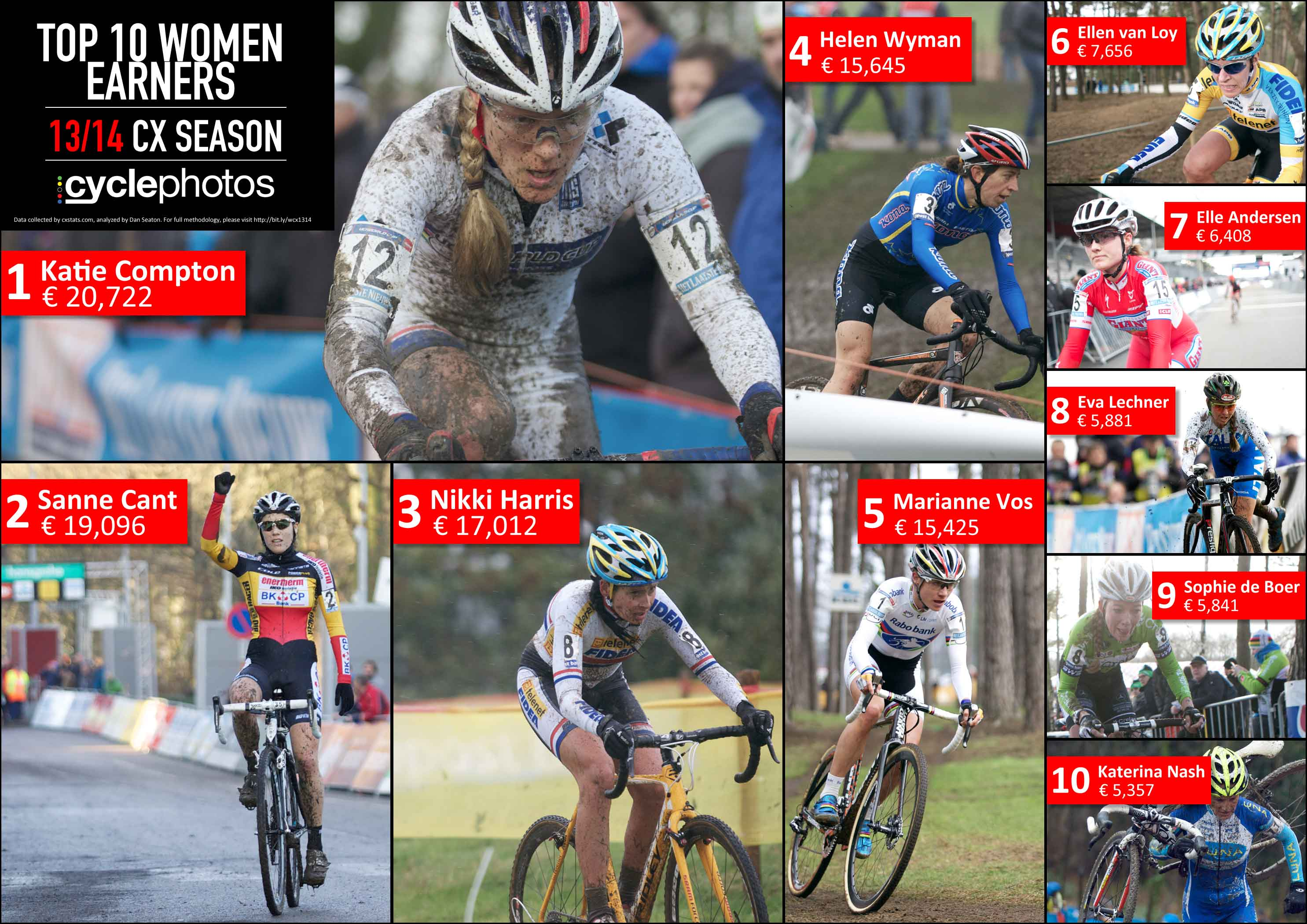 Top 10 women earners in the 2013/2014 cyclocross season