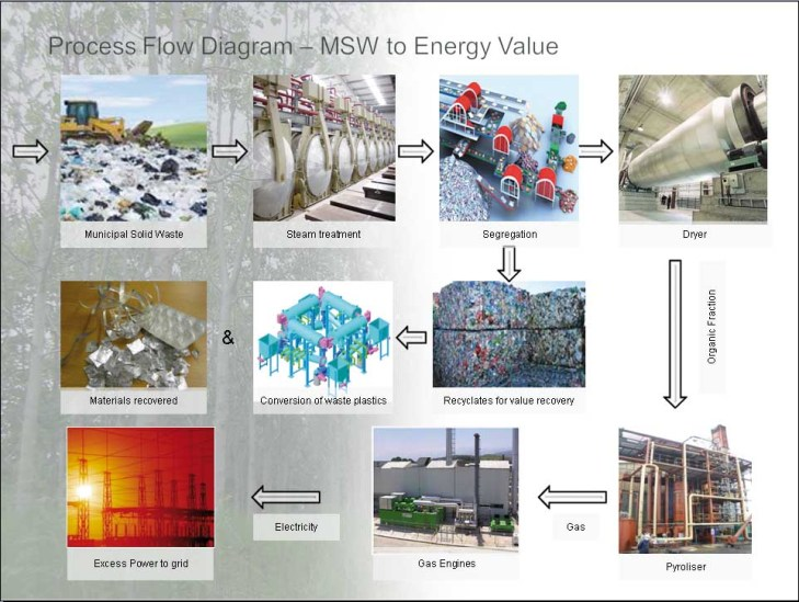 Chance lost in waste-to-energy project